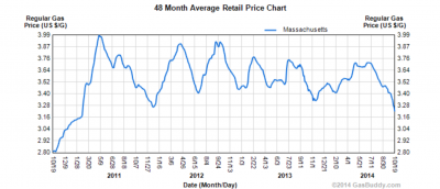 48 month gas prices